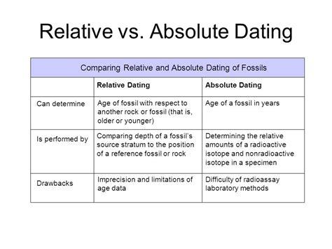 Relative dating and radioactive dating london art jpg 960x720
